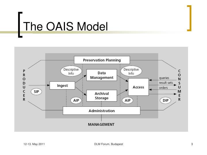 The OAIS Model