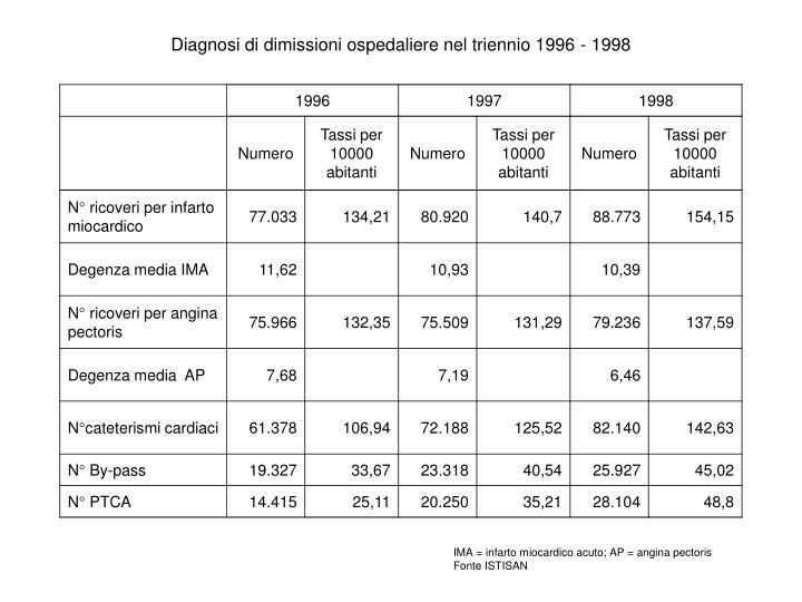 Diagnosi di dimissioni ospedaliere nel triennio 1996 - 1998