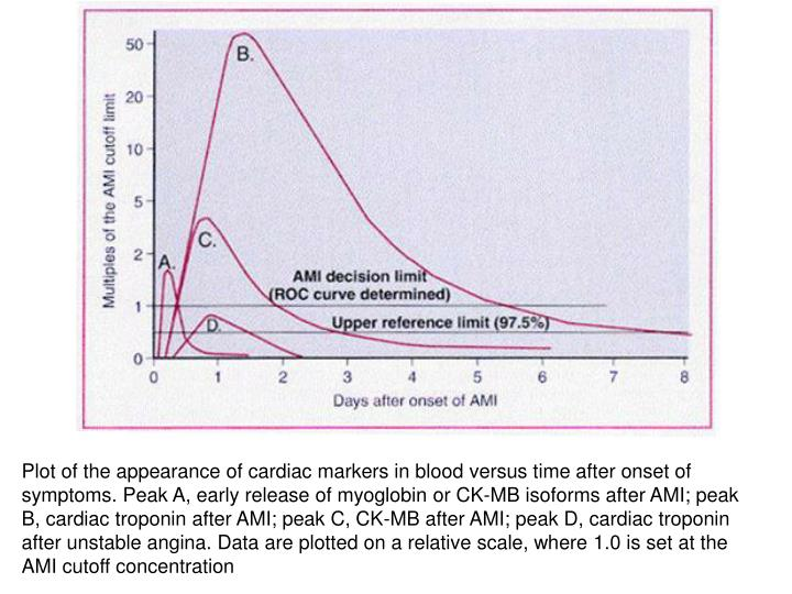 Plot of the appearance of cardiac markers in blood versus time after onset of symptoms. Peak A, early release of myoglobin or CK-MB isoforms after AMI; peak B, cardiac troponin after AMI; peak C, CK-MB after AMI; peak D, cardiac troponin after unstable angina. Data are plotted on a relative scale, where 1.0 is set at the AMI cutoff concentration