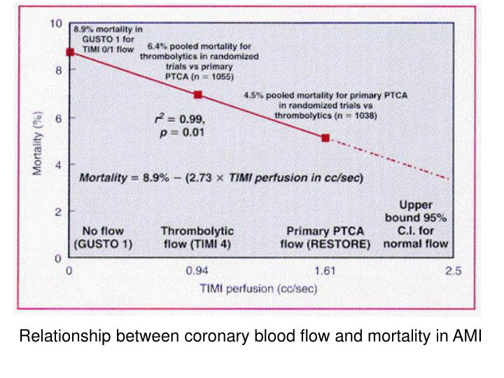 Relationship between coronary blood flow and mortality in AMI