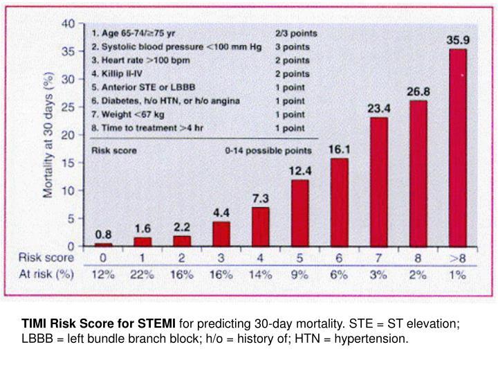 TIMI Risk Score for STEMI