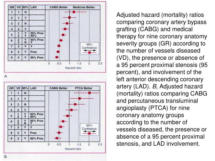 Adjusted hazard (mortality) ratios comparing coronary artery bypass grafting (CABG) and medical therapy for nine coronary anatomy severity groups (GR) according to the number of vessels diseased (VD), the presence or absence of a 95 percent proximal stenosis (95 percent), and involvement of the left anterior descending coronary artery (LAD).