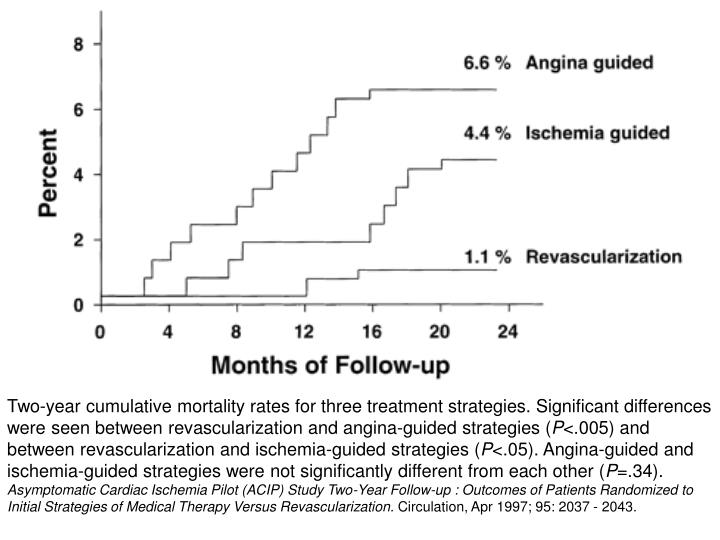 Two-year cumulative mortality rates for three treatment strategies. Significant differences were seen between revascularization and angina-guided strategies (