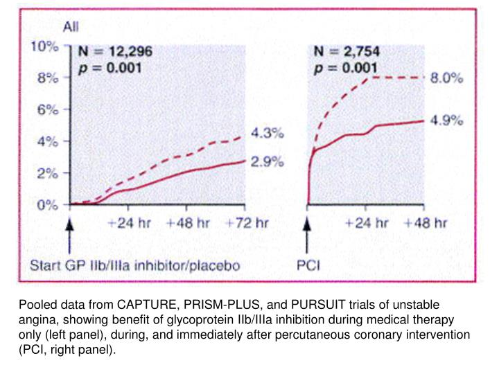 Pooled data from CAPTURE, PRISM-PLUS, and PURSUIT trials of unstable angina, showing benefit of glycoprotein IIb/IIIa inhibition during medical therapy only (left panel), during, and immediately after percutaneous coronary intervention (PCI, right panel).