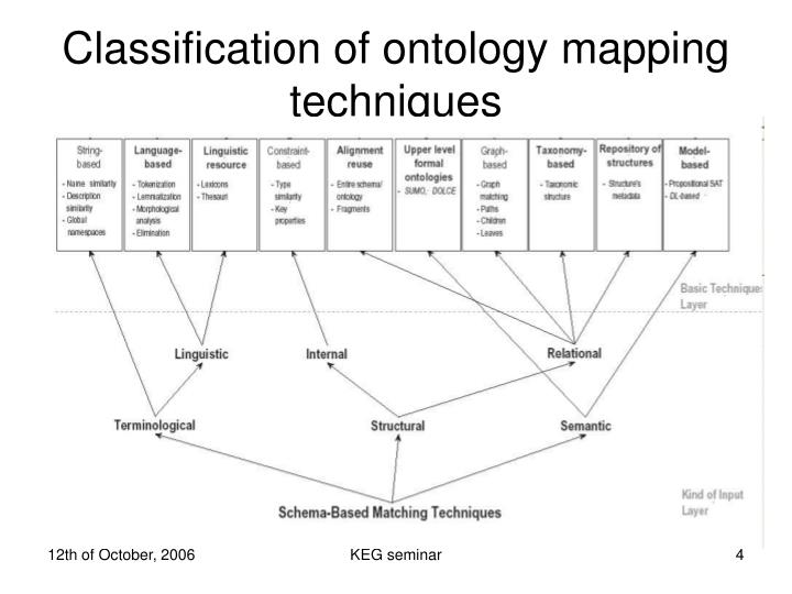 Classification of ontology mapping techniques