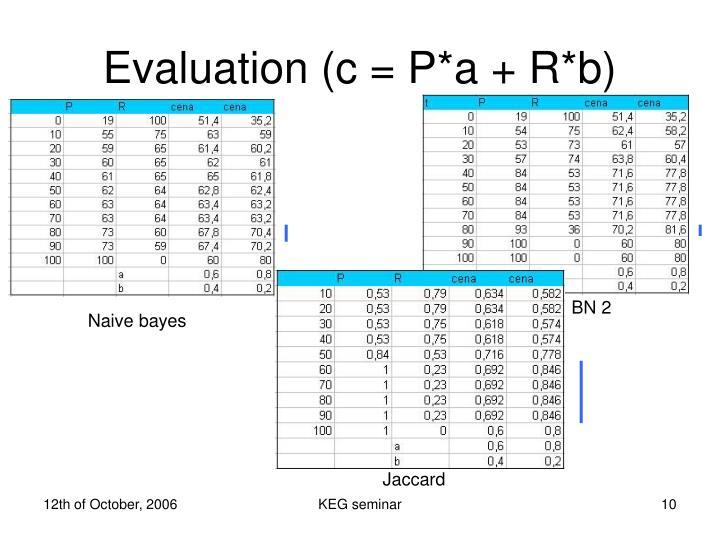 Evaluation (c = P*a + R*b)