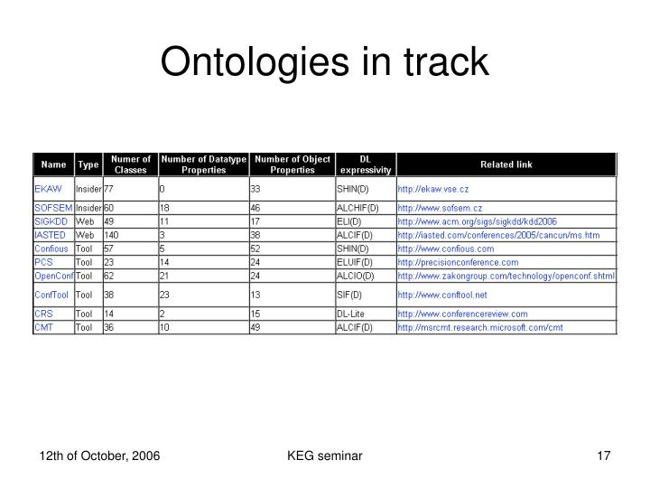 Ontologies in track