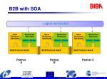 b2b with soa