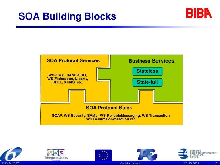 SOA Building Blocks