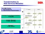 transformation to web services metadata