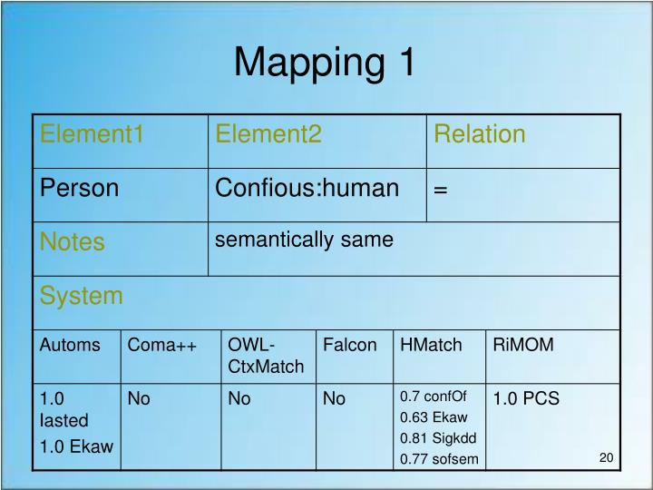 Mapping 1