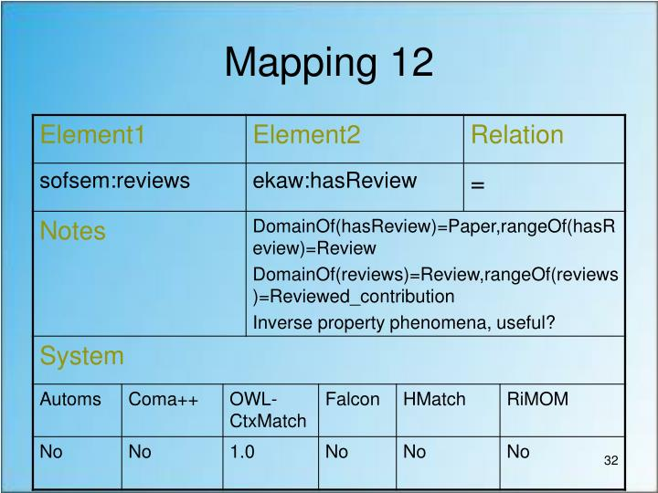 Mapping 12