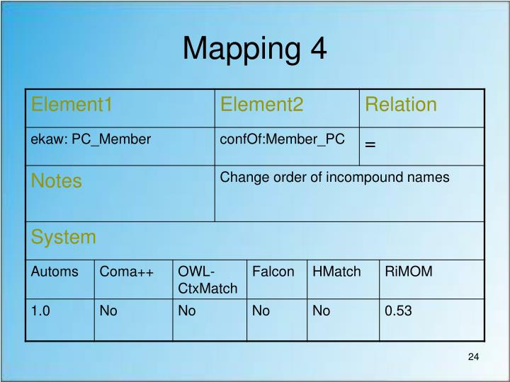 Mapping 4