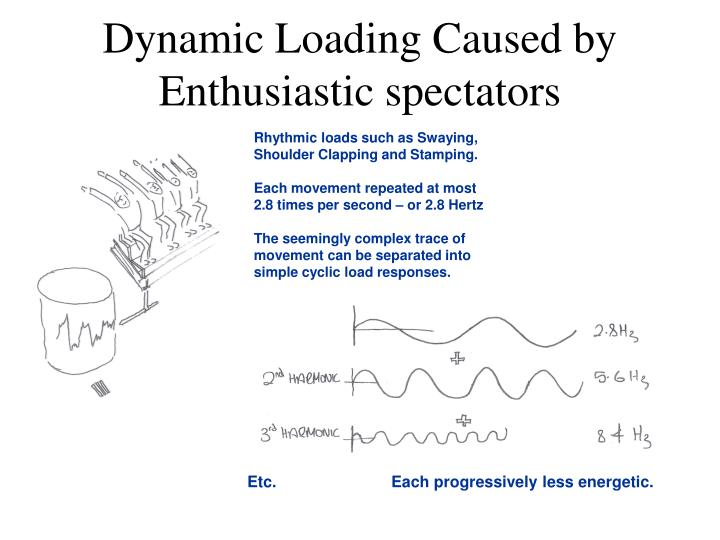 Dynamic Loading Caused by Enthusiastic spectators