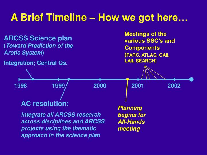 A Brief Timeline – How we got here…