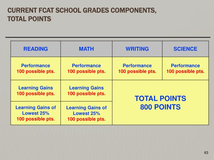 Current FCAT School Grades Components,