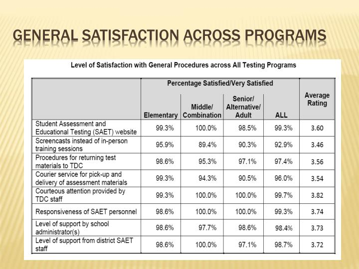 General Satisfaction across Programs