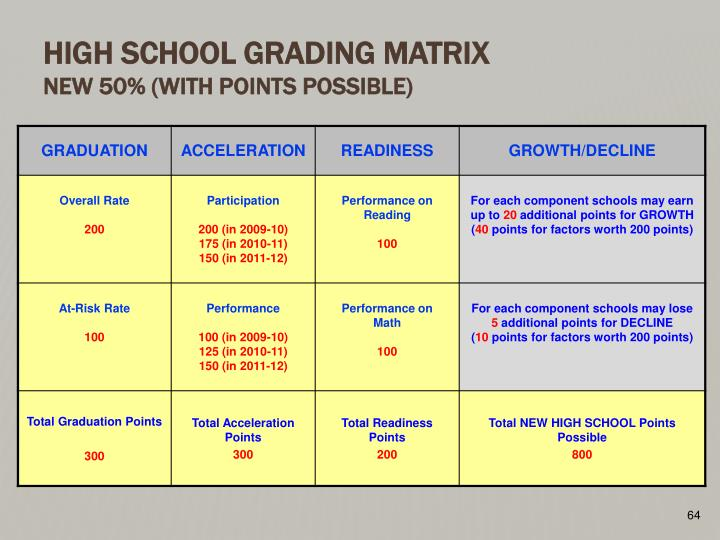 High School Grading Matrix