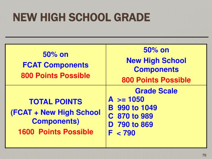 New High School Grade