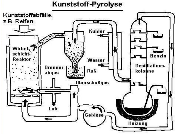 Plasma-Ultrahochtemperatur-Reaktor /