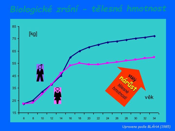 Biologické zrání - tělesná hmotnost