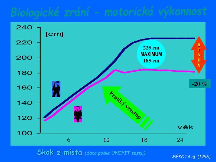 Biologické zrání - motorická výkonnost