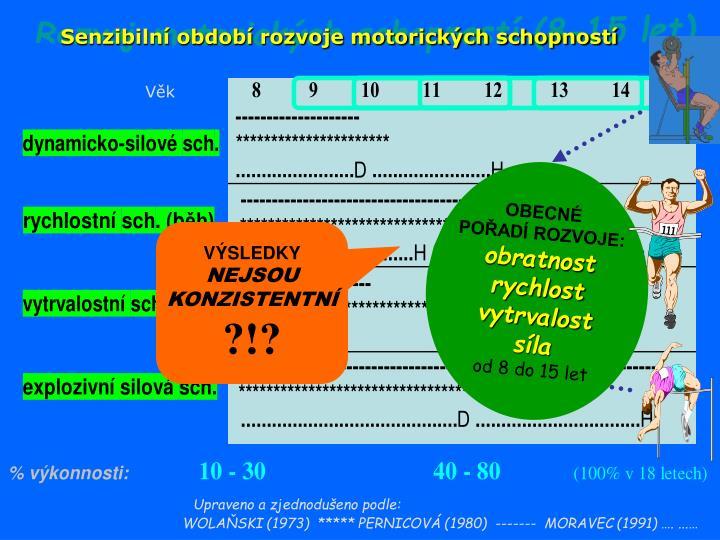 Rozvoj motorických schopností (8-15 let)