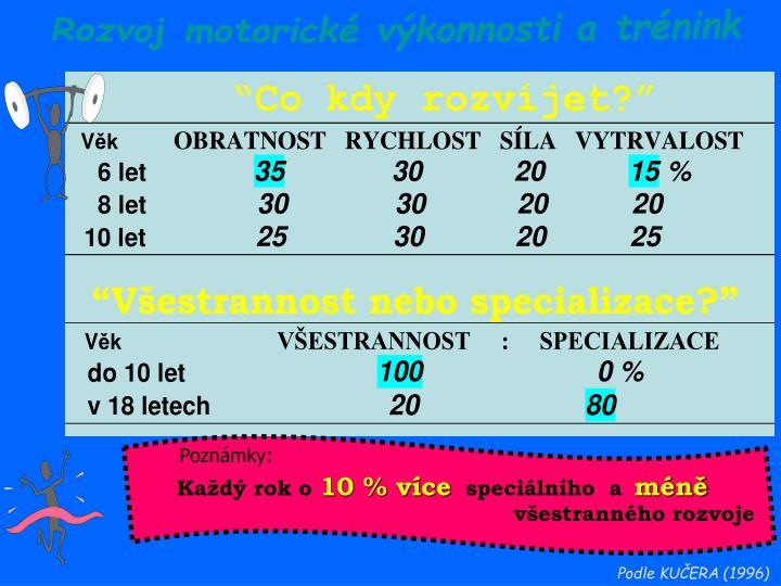 Rozvoj motorické výkonnosti a trénink