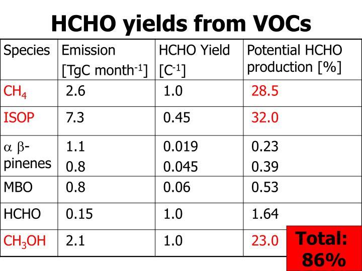 HCHO yields from VOCs