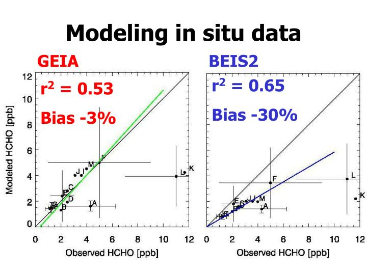 Modeling in situ data