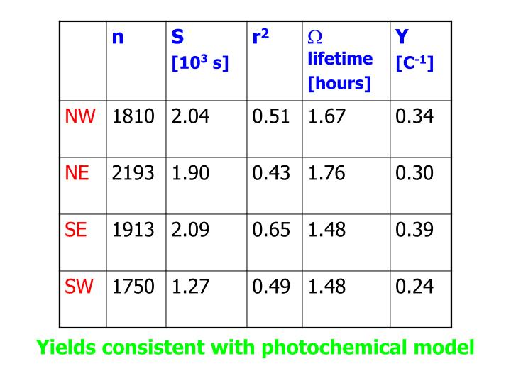 Yields consistent with photochemical model