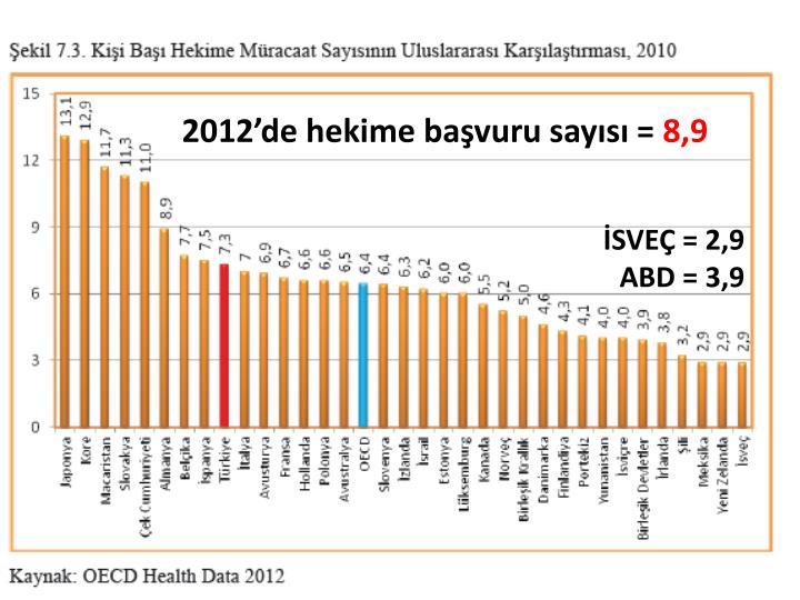 2012'de hekime başvuru sayısı =