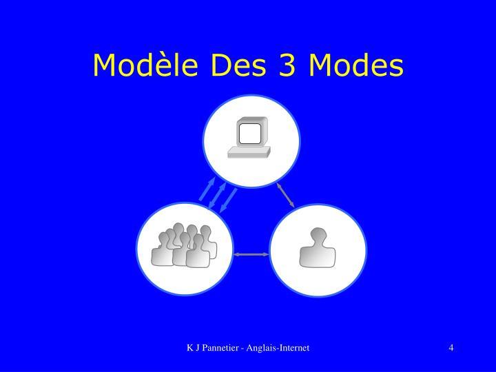 Modèle Des 3 Modes