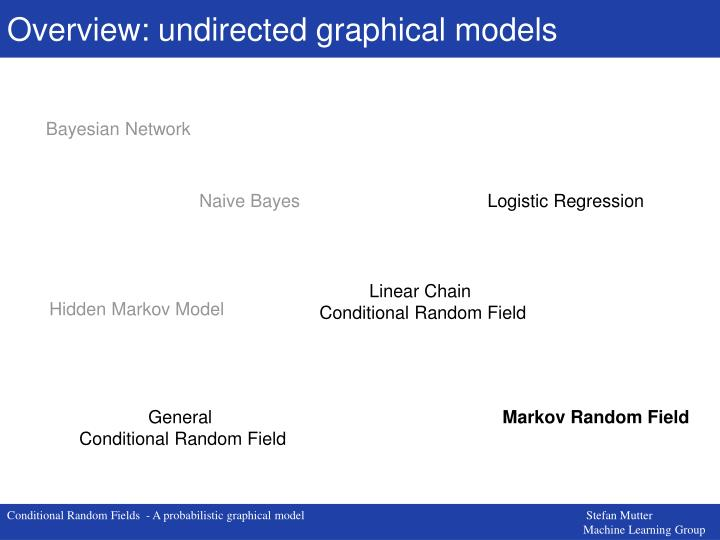 Overview: undirected graphical models