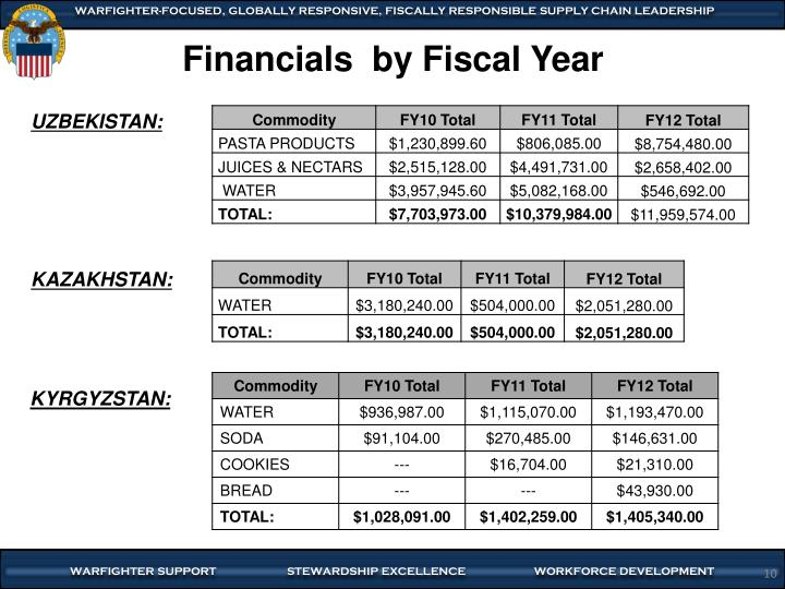 Financials  by Fiscal Year
