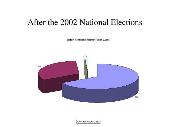 After the 2002 National Elections