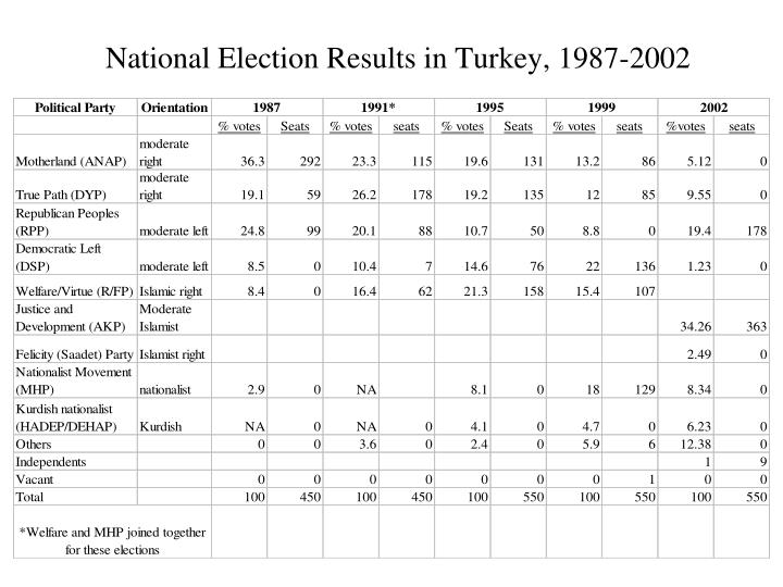 National Election Results in Turkey, 1987-2002