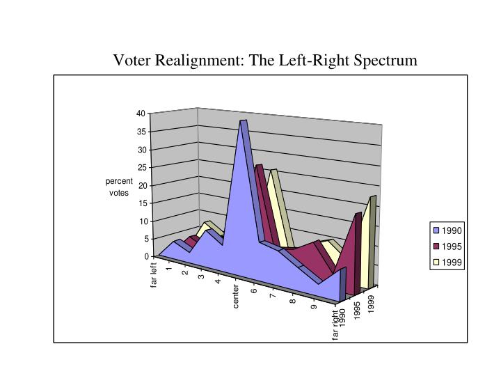 Voter Realignment: The Left-Right Spectrum