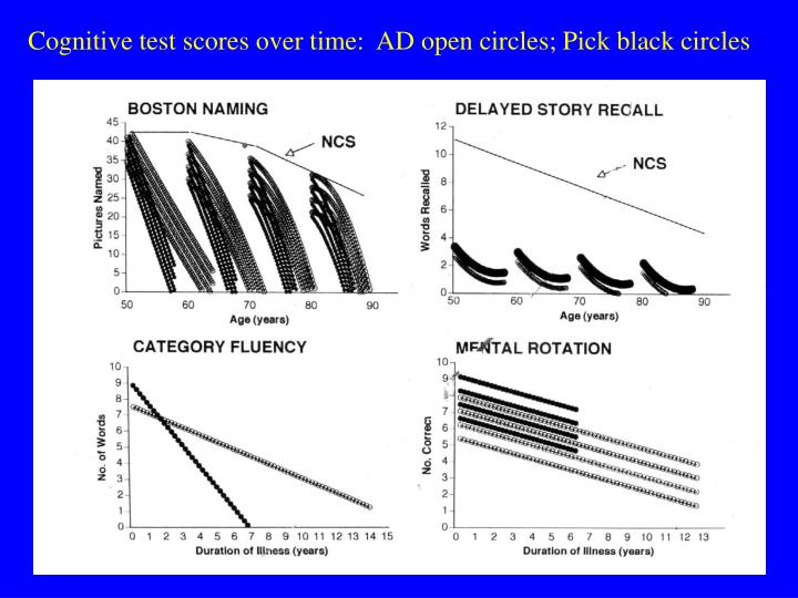 Cognitive test scores over time:  AD open circles; Pick black circles