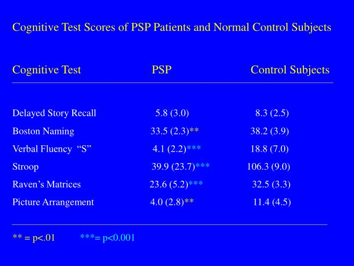 Cognitive Test Scores of PSP Patients and Normal Control Subjects