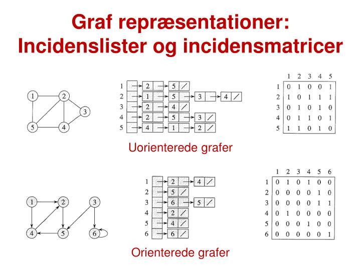 Graf repræsentationer: