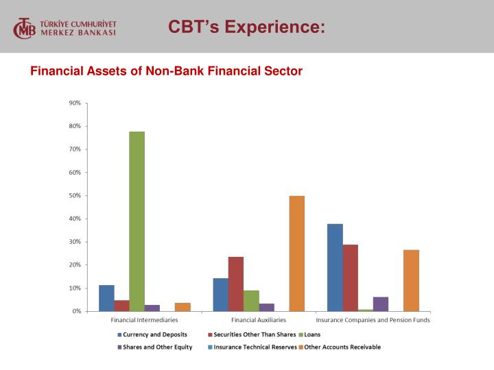 Financial Assets of Non-Bank Financial Sector