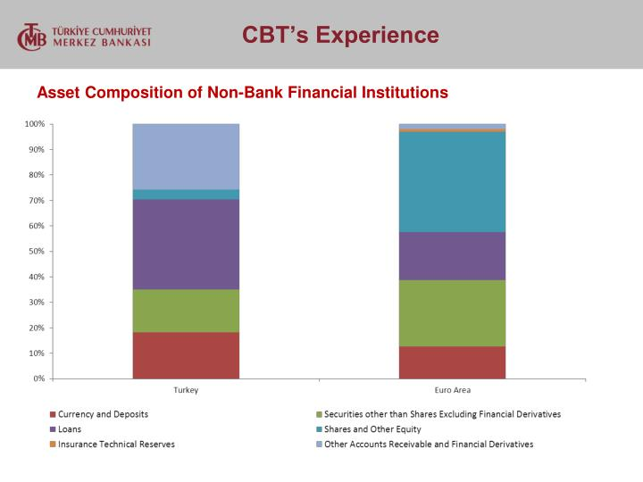 Asset Composition of Non-Bank Financial Institutions