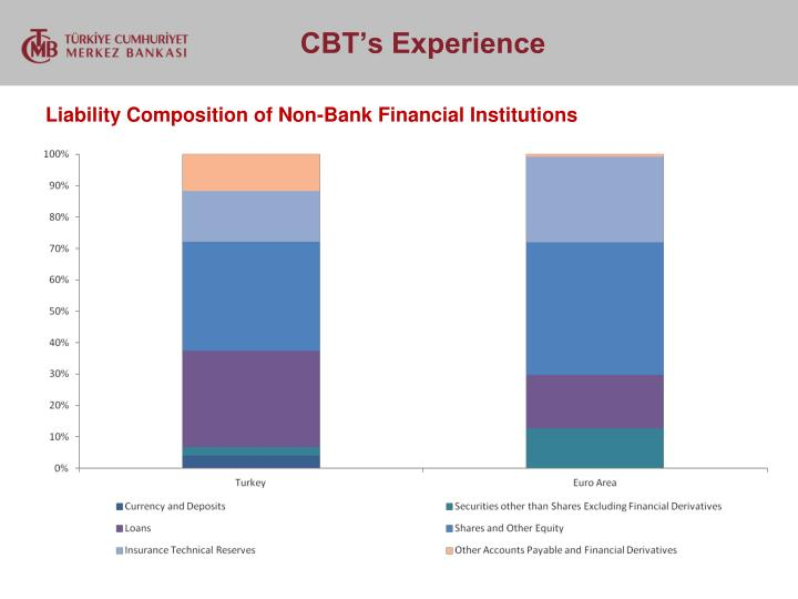 Liability Composition of Non-Bank Financial Institutions