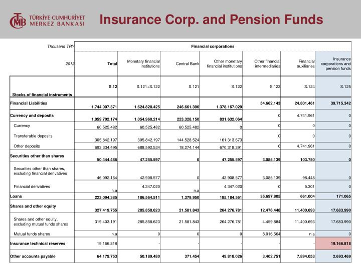 Insurance Corp. and Pension Funds