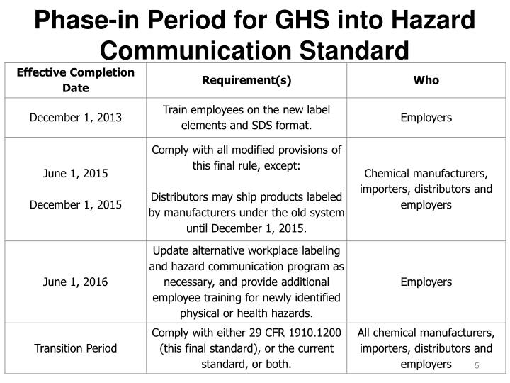 Phase-in Period for GHS into Hazard Communication Standard