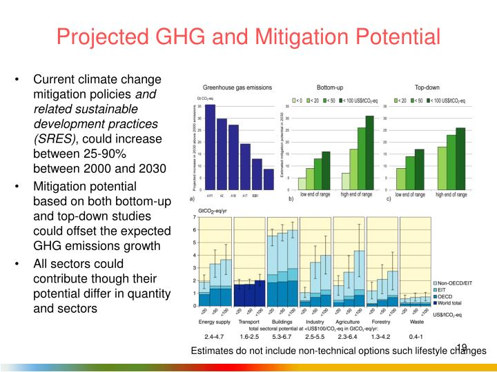 Projected GHG and Mitigation Potential