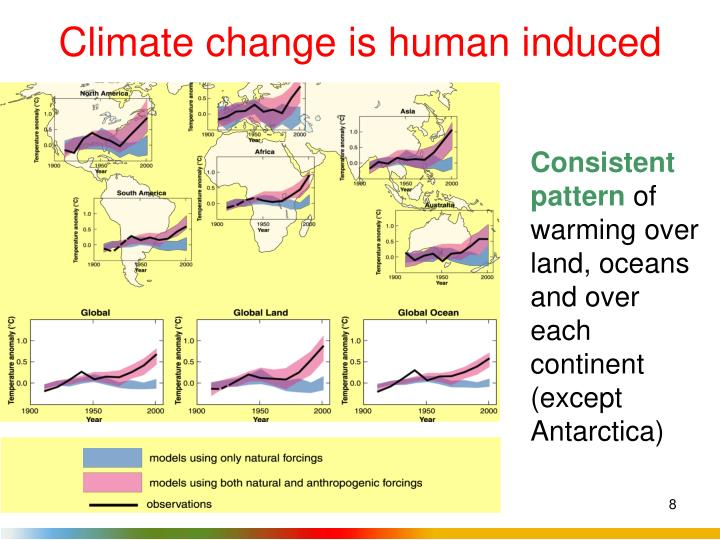 Climate change is human induced