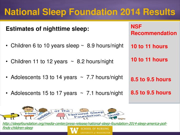 National Sleep Foundation 2014 Results