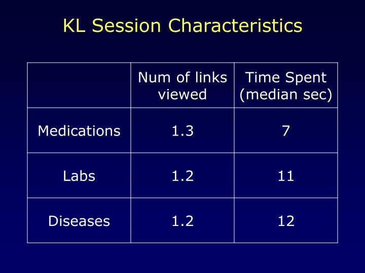 KL Session Characteristics